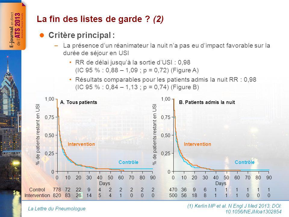 La Lettre du Pneumologue Critère principal : –La présence d'un réanimateur la nuit n'a pas eu d'impact favorable sur la durée de séjour en USI RR de délai jusqu'à la sortie d'USI : 0,98 (IC 95 % : 0,88 – 1,09 ; p = 0,72) (Figure A) Résultats comparables pour les patients admis la nuit RR : 0,98 (IC 95 % : 0,84 – 1,13 ; p = 0,74) (Figure B) La fin des listes de garde .