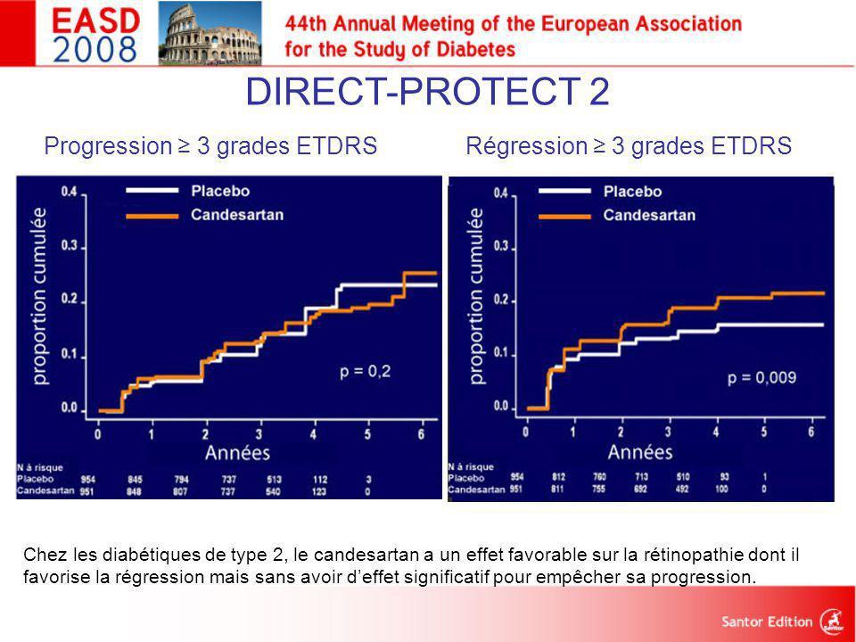 DIRECT-PROTECT 2 Progression ≥ 3 grades ETDRSRégression ≥ 3 grades ETDRS p = 0,8 p = 0,9 p = 0,2 p = 0,009 Chez les diabétiques de type 2, le candesar