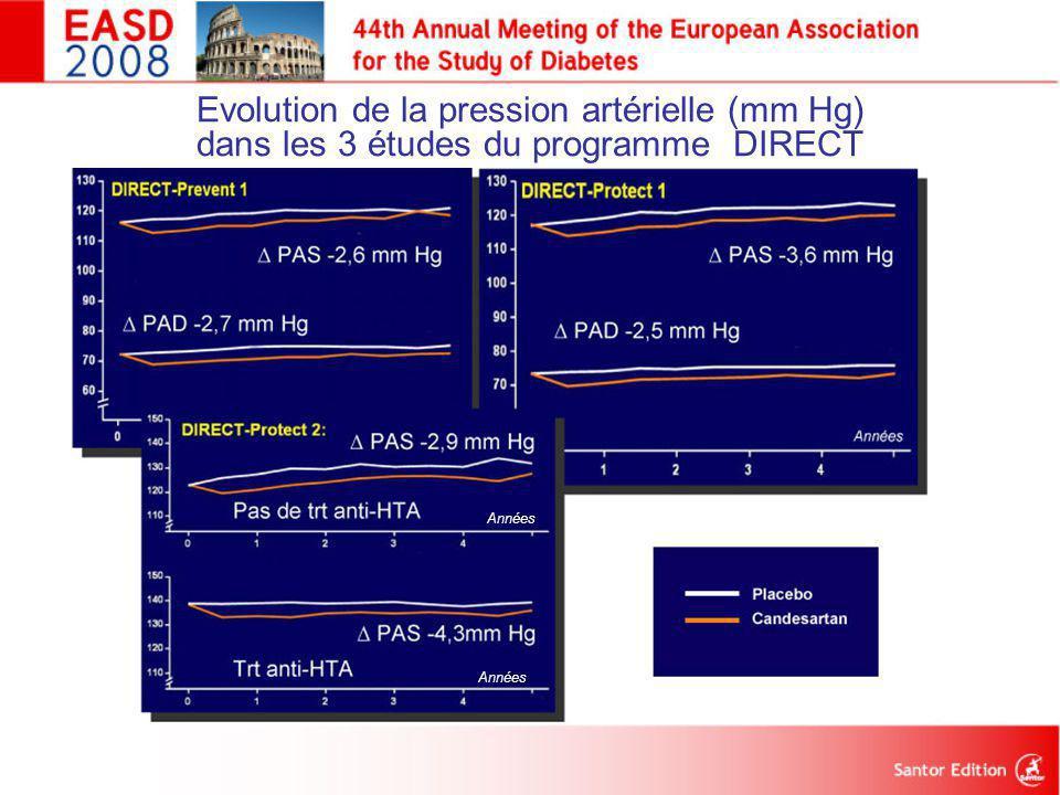 Evolution de la pression artérielle (mm Hg) dans les 3 études du programme DIRECT ∆ PAD -2,7 mm Hg Années