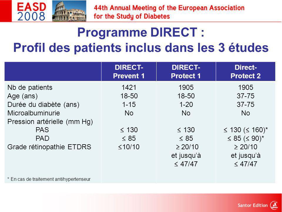 Programme DIRECT : Profil des patients inclus dans les 3 études DIRECT- Prevent 1 DIRECT- Protect 1 Direct- Protect 2 Nb de patients Age (ans) Durée d
