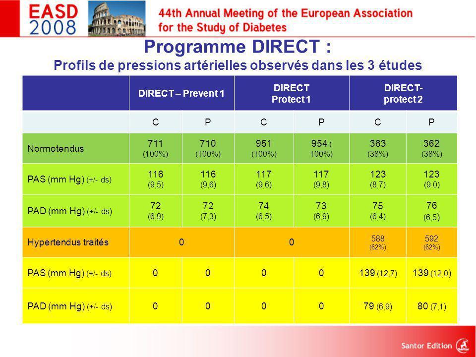 DIRECT – Prevent 1 DIRECT Protect 1 DIRECT- protect 2 CPCPCP Normotendus 711 (100%) 710 (100%) 951 (100%) 954 ( 100%) 363 (38%) 362 (38%) PAS (mm Hg)