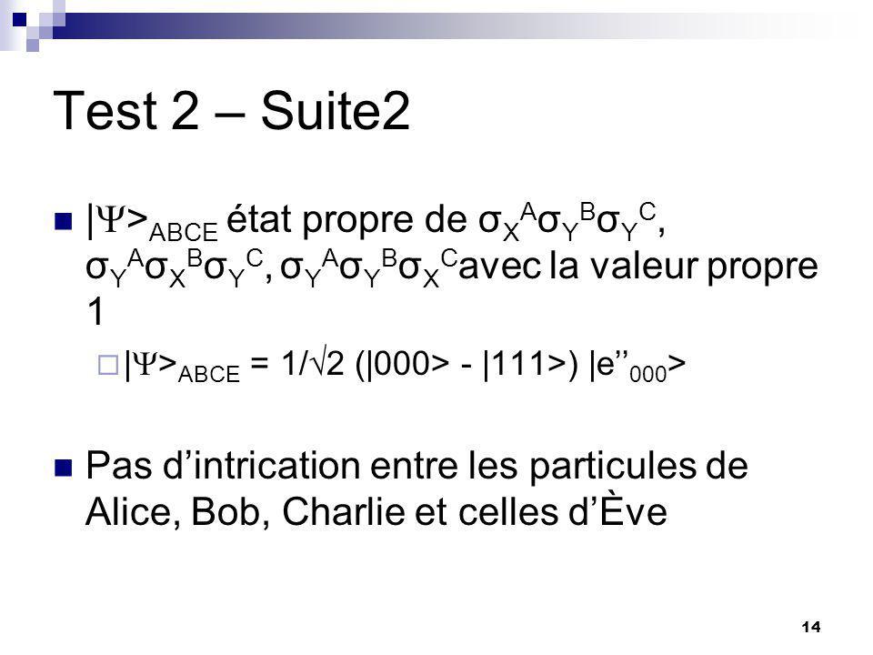 14 Test 2 – Suite2 |  > ABCE état propre de σ X A σ Y B σ Y C, σ Y A σ X B σ Y C, σ Y A σ Y B σ X C avec la valeur propre 1  |  > ABCE = 1/  2 (|000> - |111>) |e'' 000 > Pas d'intrication entre les particules de Alice, Bob, Charlie et celles d'Ève