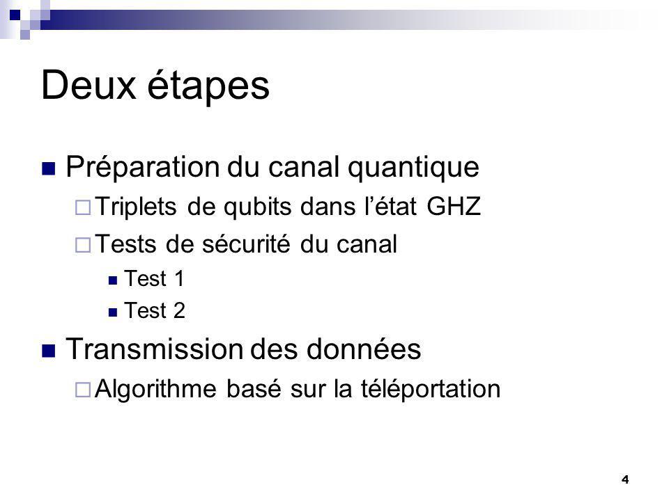 4 Deux étapes Préparation du canal quantique  Triplets de qubits dans l'état GHZ  Tests de sécurité du canal Test 1 Test 2 Transmission des données  Algorithme basé sur la téléportation