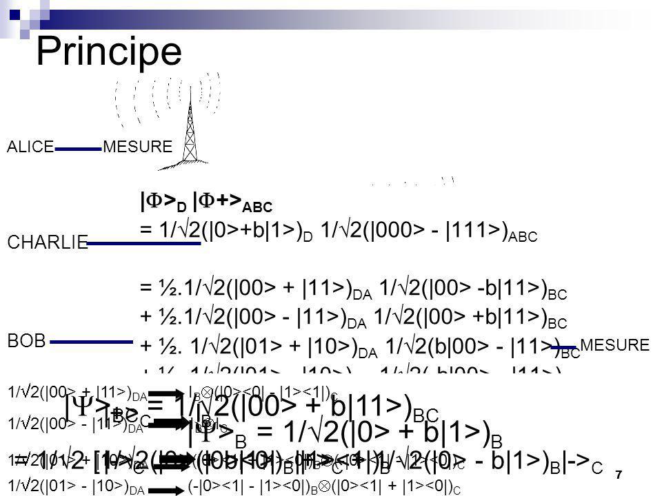 7 Principe ALICE BOB CHARLIE MESURE TRANSFORMATION MESURE |  > D |  +> ABC = 1/  2(|0>+b|1>) D 1/  2(|000> - |111>) ABC = ½.1/  2(|00> + |11>) DA 1/  2(|00> -b|11>) BC + ½.1/  2(|00> - |11>) DA 1/  2(|00> +b|11>) BC + ½.