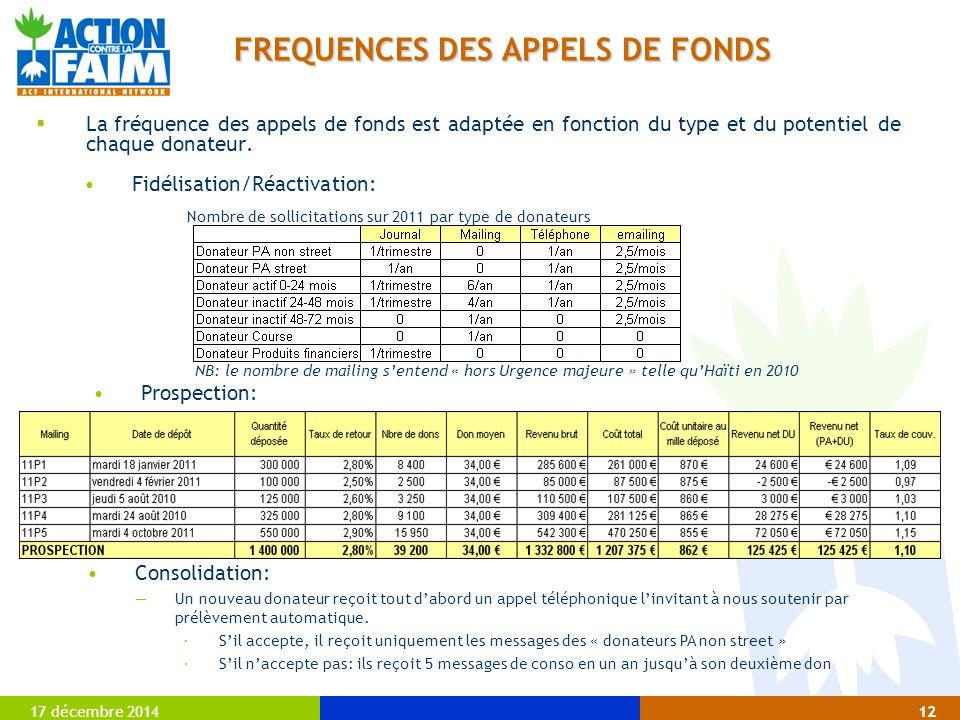 17 décembre 201412 FREQUENCES DES APPELS DE FONDS  La fréquence des appels de fonds est adaptée en fonction du type et du potentiel de chaque donateu