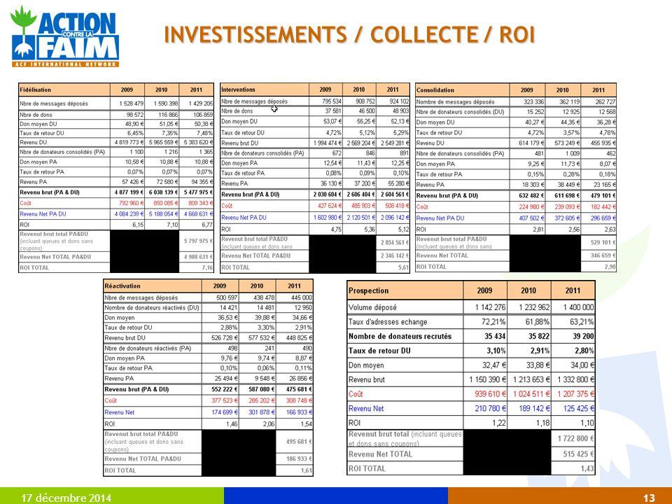 17 décembre 201413 INVESTISSEMENTS / COLLECTE / ROI