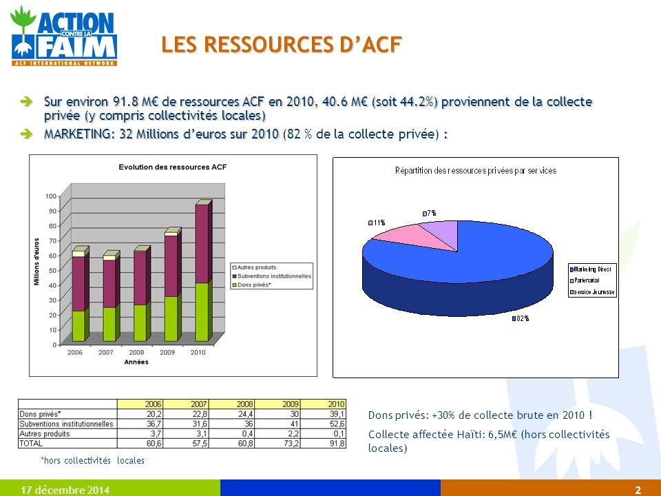 17 décembre 20142 LES RESSOURCES D'ACF  Sur environ 91.8 M€ de ressources ACF en 2010, 40.6 M€ (soit 44.2%) proviennent de la collecte privée (y comp