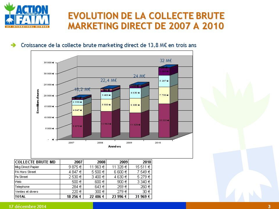 17 décembre 20143 EVOLUTION DE LA COLLECTE BRUTE MARKETING DIRECT DE 2007 A 2010  Croissance de la collecte brute marketing direct de 13,8 M€ en trois ans 18,2 M€ 22,4 M€ 24 M€ 32 M€