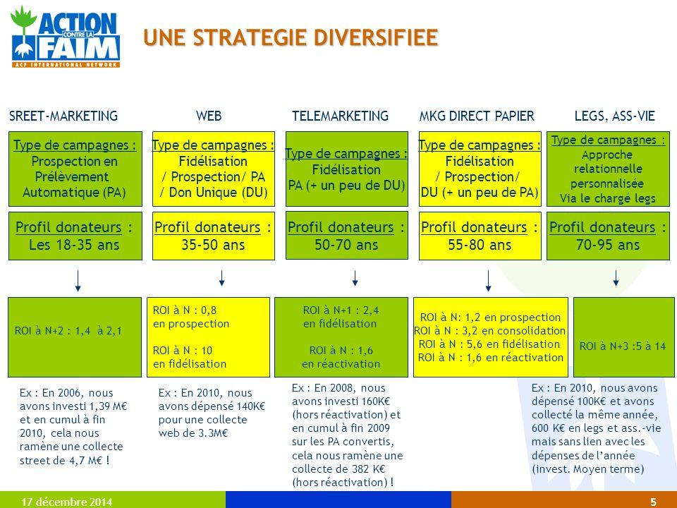 17 décembre 20146 STREET-MARKETING 2011 PROSPECTION 2011:  35 à 40 campagnes sur l'année  4 prestataires (dont 2 nouveaux entrants, Direct Sud (2 missions tests en 2010) et ONG Partners (1 mission test en 2010))  Objectif de 18 000 PA recrutés  2 400 K€ d'investissements répartis sur 12 mois  Collecte attendue fin 2011 : 934,5 K€  Collecte attendue en 2012 : 2 734 K € Mode de facturation : un coût fixe au PA - Ce mode de facturation permet à ACF de ne pas subir les conséquences d'un manque managérial ou organisationnel d'un prestataire street (ex: Emolife avec un PA à 216€ si on tient compte de leur productivité réelle – taux horaire 0,33 vs 0,50 en moyenne).