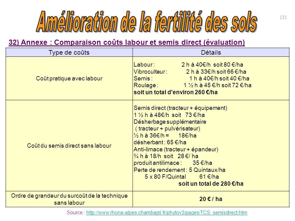 Type de coûtsDétails Coût pratique avec labour Labour : 2 h à 40€/h soit 80 €/ha Vibroculteur : 2 h à 33€/h soit 66 €/ha Semis : 1 h à 40€/h soit 40 €