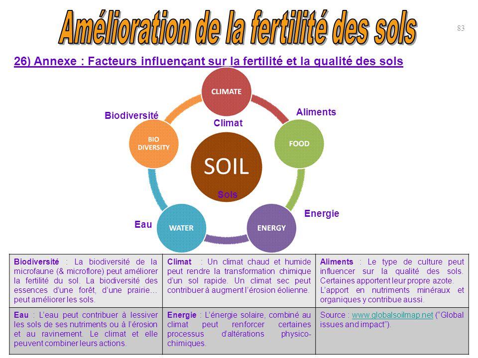 83 26) Annexe : Facteurs influençant sur la fertilité et la qualité des sols Sols Climat Aliments Biodiversité Eau Energie Biodiversité : La biodivers