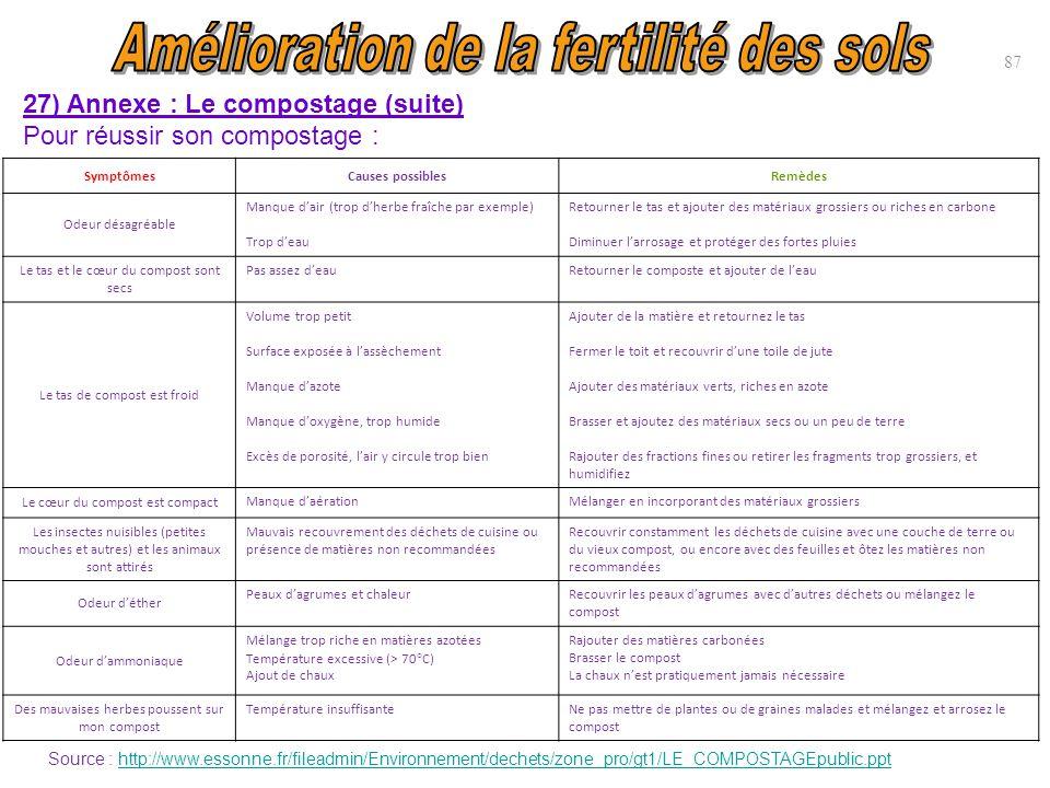 87 27) Annexe : Le compostage (suite) Pour réussir son compostage : SymptômesCauses possiblesRemèdes Odeur désagréable Manque d'air (trop d'herbe fraî