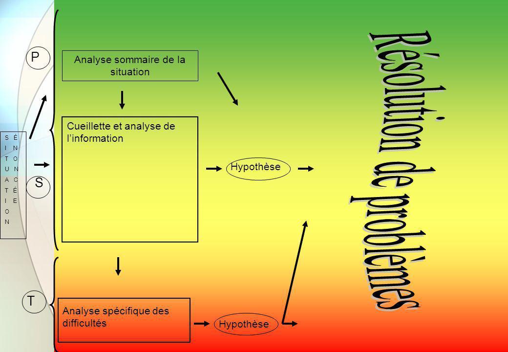 Analyse sommaire de la situation S É I N T O U N A C T É I E O N Hypothèse Analyse spécifique des difficultés Cueillette et analyse de l'information P