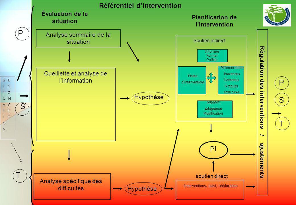 Analyse sommaire de la situation S É I N T O U N A C T É I E O N Hypothèse PI Planification de l'intervention Régulation des interventions / ajustemen