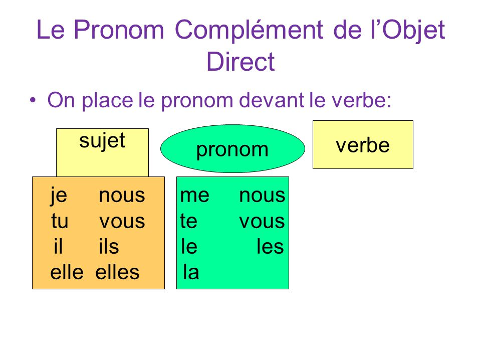 Le Pronom Complément de l'Objet Direct On place le pronom devant le verbe: sujet jenous tuvous il ils elle elles pronom verbe me nous te vous le les la