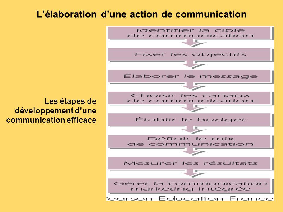 L'élaboration d'une action de communication Les étapes de développement d'une communication efficace