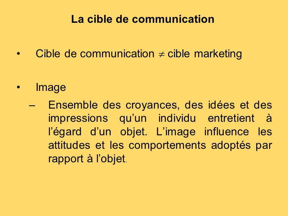 La cible de communication Cible de communication  cible marketing Image –Ensemble des croyances, des idées et des impressions qu'un individu entretie