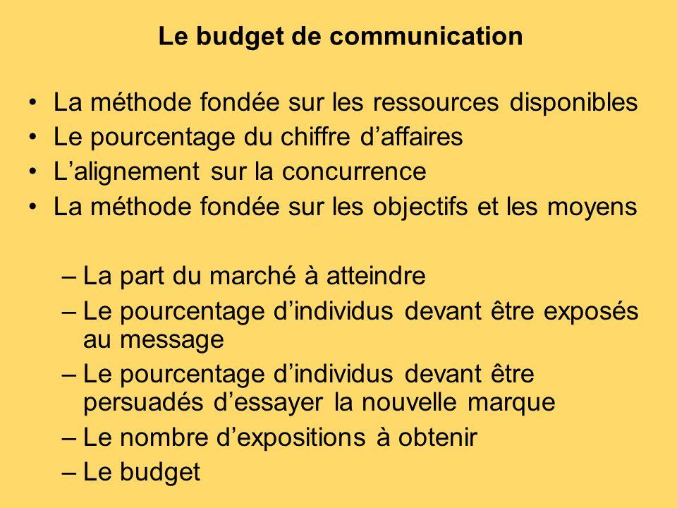 Le budget de communication La méthode fondée sur les ressources disponibles Le pourcentage du chiffre d'affaires L'alignement sur la concurrence La mé