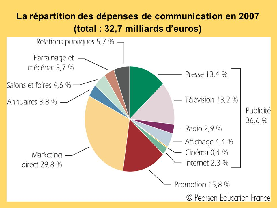 La répartition des dépenses de communication en 2007 (total : 32,7 milliards d'euros)