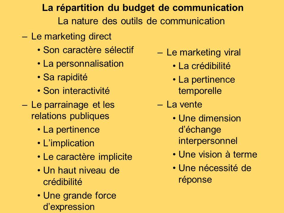 La répartition du budget de communication –Le marketing direct Son caractère sélectif La personnalisation Sa rapidité Son interactivité –Le parrainage