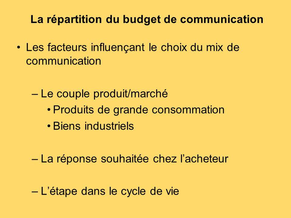 La répartition du budget de communication Les facteurs influençant le choix du mix de communication –Le couple produit/marché Produits de grande conso