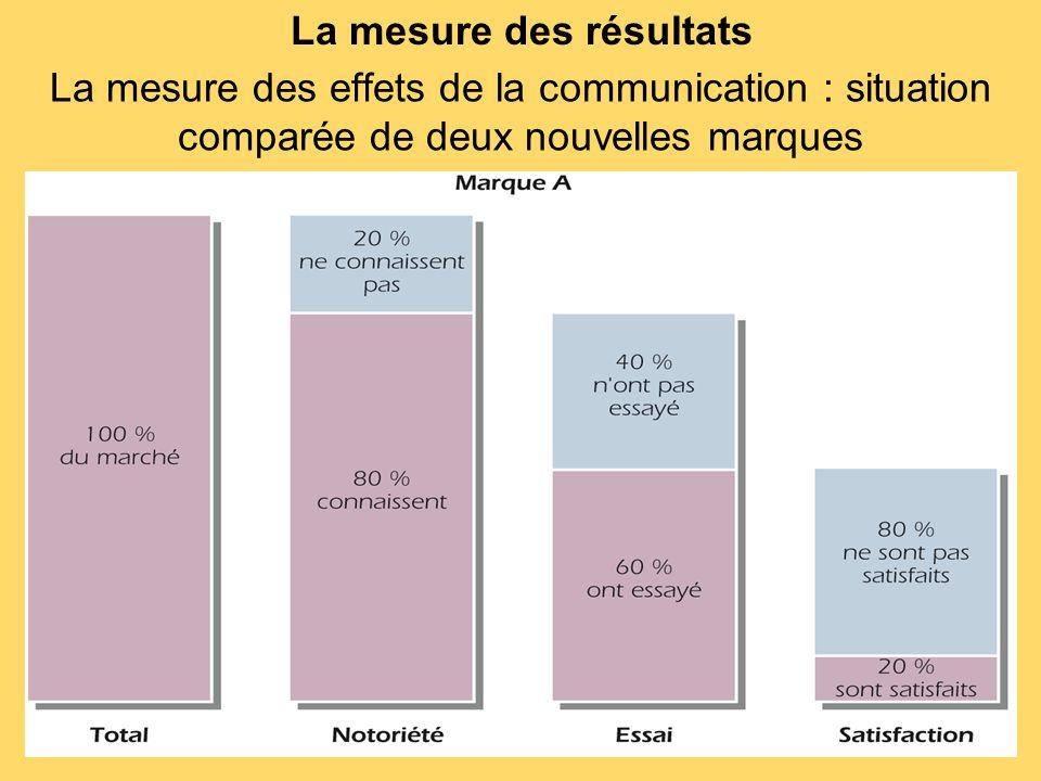 La mesure des résultats La mesure des effets de la communication : situation comparée de deux nouvelles marques