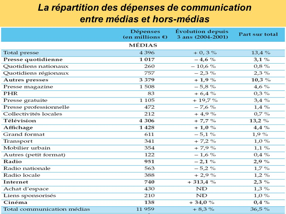 La répartition des dépenses de communication entre médias et hors-médias
