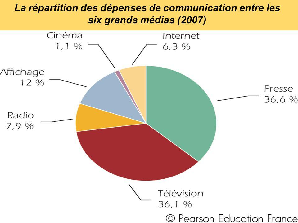 La répartition des dépenses de communication entre les six grands médias (2007)