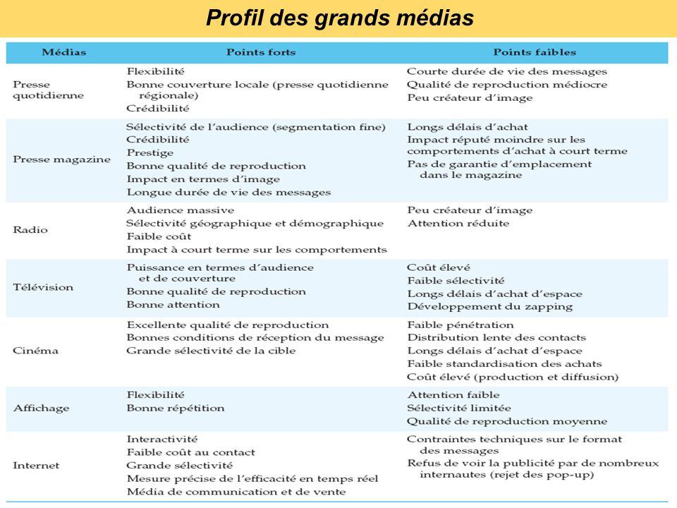 Profil des grands médias
