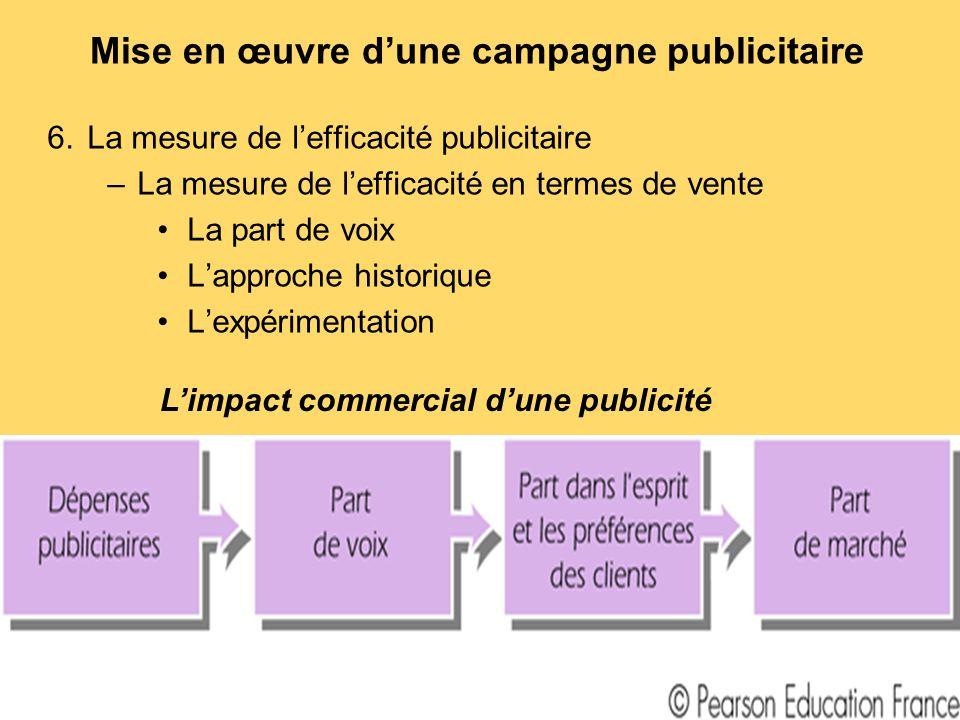 Mise en œuvre d'une campagne publicitaire 6.La mesure de l'efficacité publicitaire –La mesure de l'efficacité en termes de vente La part de voix L'app
