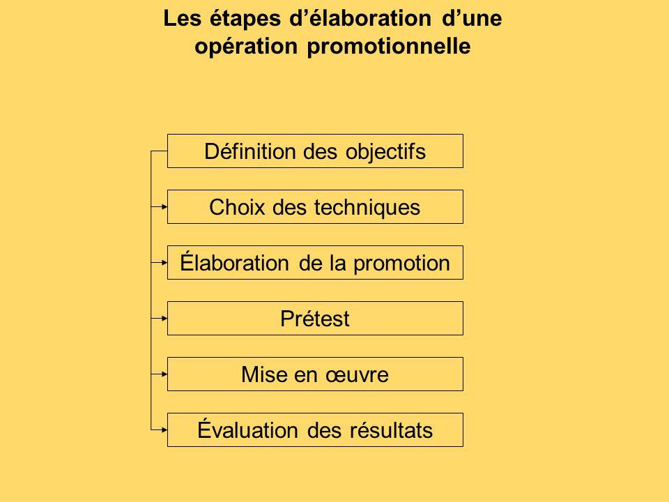 Les étapes d'élaboration d'une opération promotionnelle Définition des objectifs Choix des techniques Élaboration de la promotion Prétest Mise en œuvr
