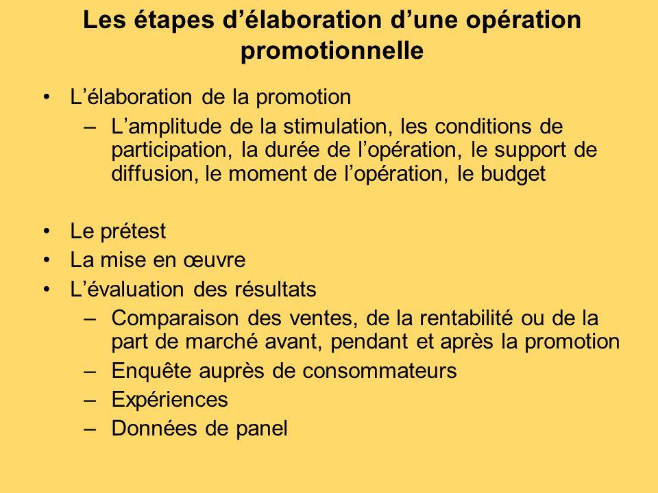 Les étapes d'élaboration d'une opération promotionnelle L'élaboration de la promotion –L'amplitude de la stimulation, les conditions de participation,