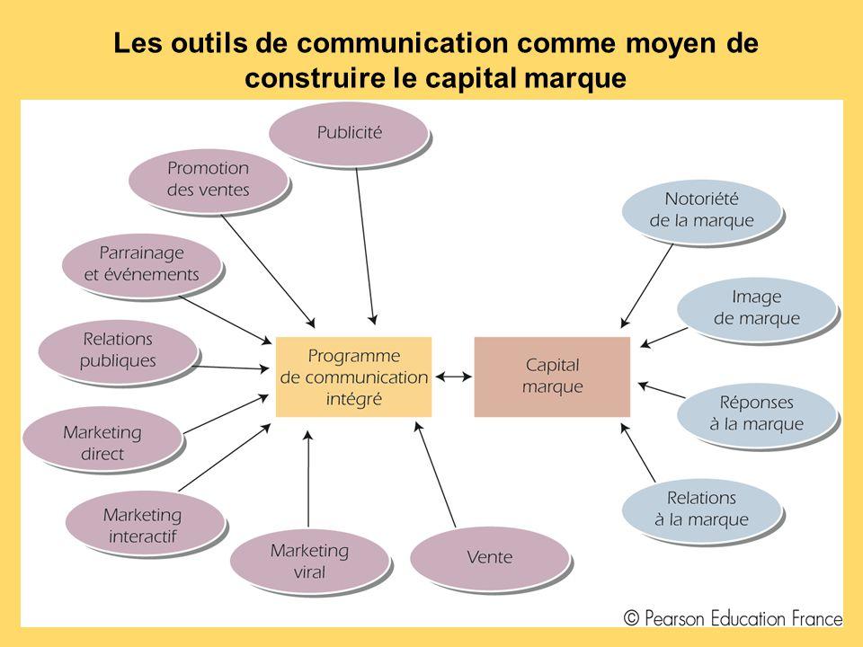 Quelques outils de communication