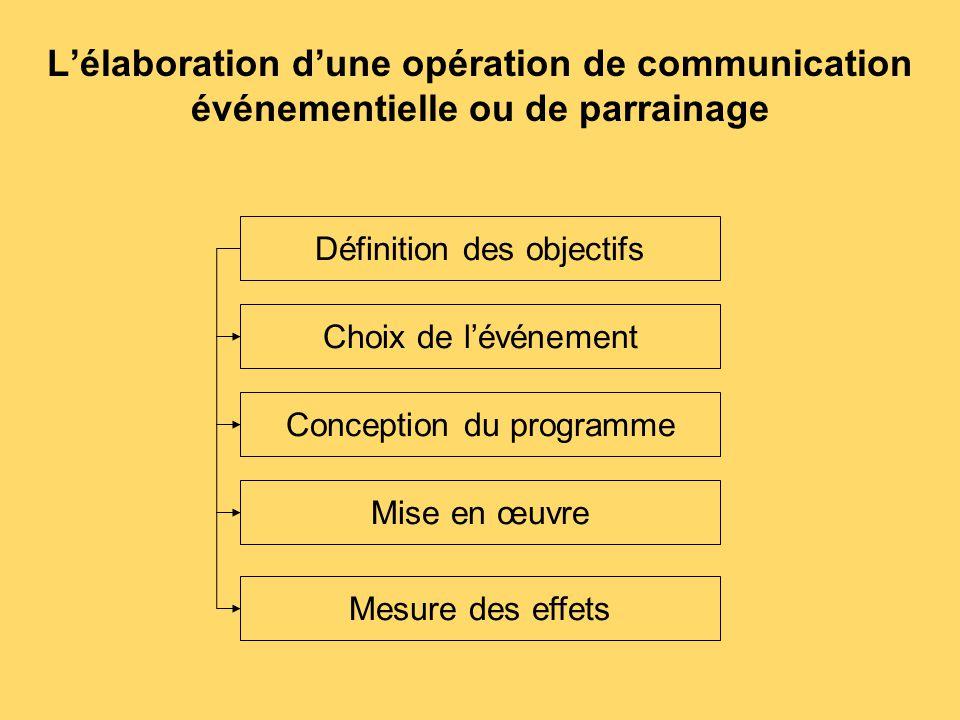 L'élaboration d'une opération de communication événementielle ou de parrainage Définition des objectifs Choix de l'événement Conception du programme M