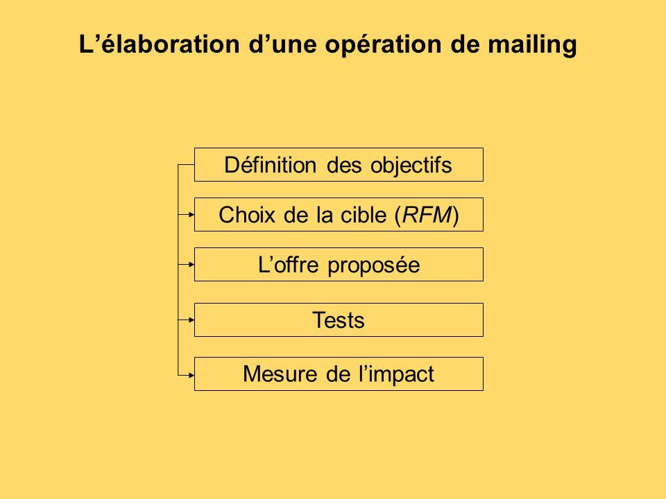 L'élaboration d'une opération de mailing Définition des objectifs Choix de la cible (RFM) L'offre proposée Tests Mesure de l'impact