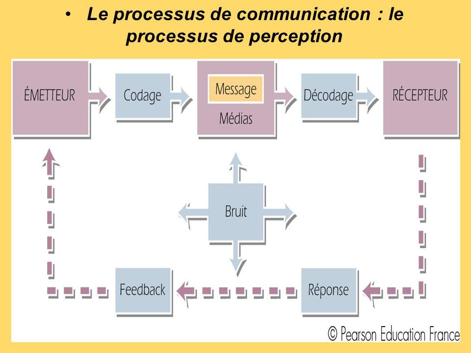 Le processus d'influence de la communication Les différentes étapes du modèle de hiérarchie des effets –La prise de conscience –La connaissance –L'attrait –La préférence –La conviction –L'achat