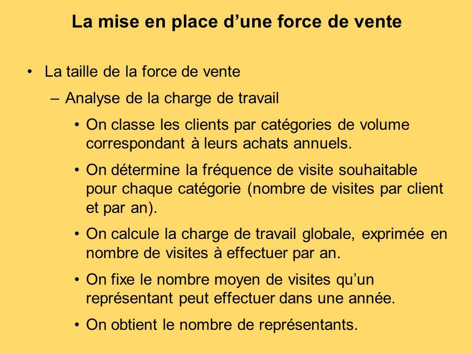 La mise en place d'une force de vente La taille de la force de vente –Analyse de la charge de travail On classe les clients par catégories de volume c