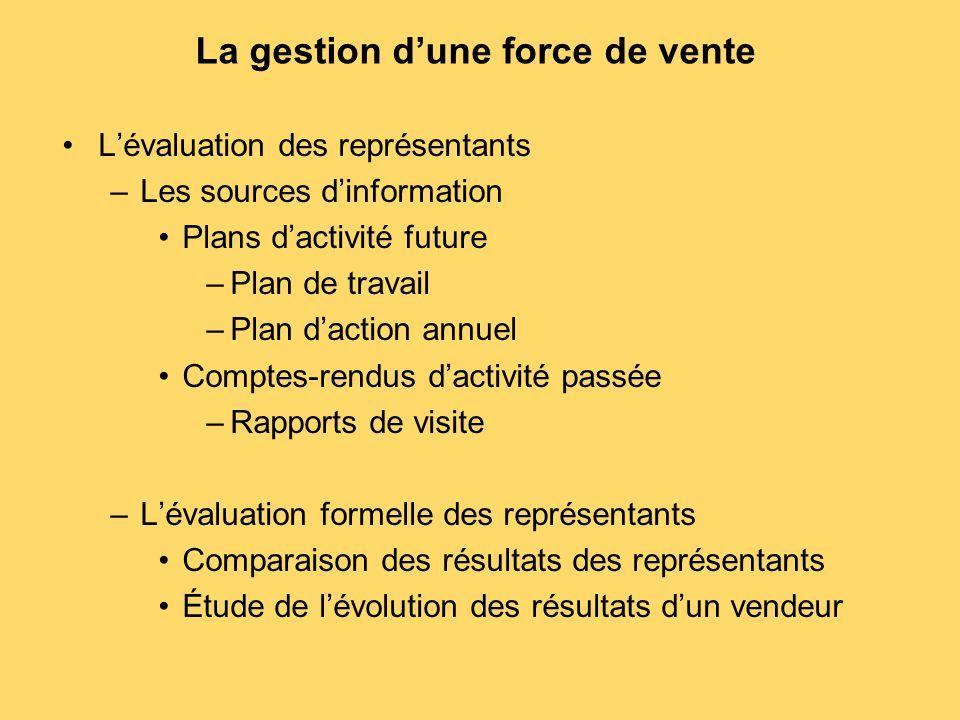 L'évaluation des représentants –Les sources d'information Plans d'activité future –Plan de travail –Plan d'action annuel Comptes-rendus d'activité pas