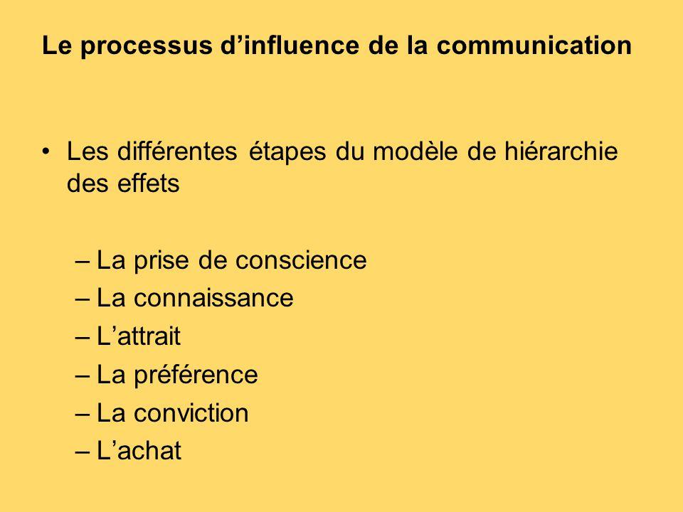 Le processus d'influence de la communication Les différentes étapes du modèle de hiérarchie des effets –La prise de conscience –La connaissance –L'att