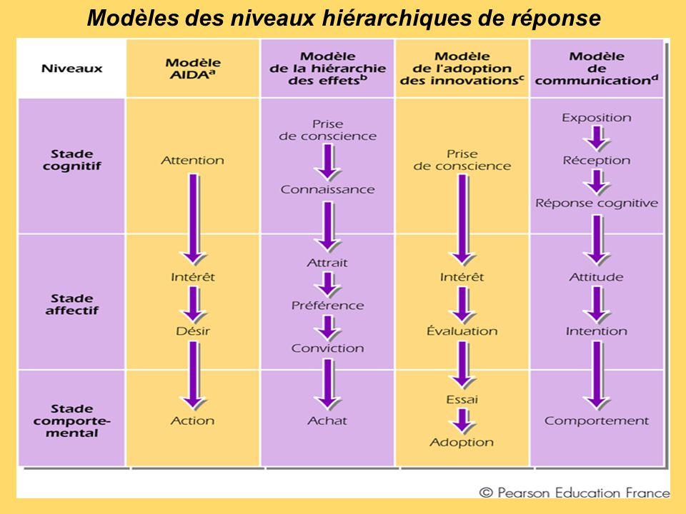 Modèles des niveaux hiérarchiques de réponse