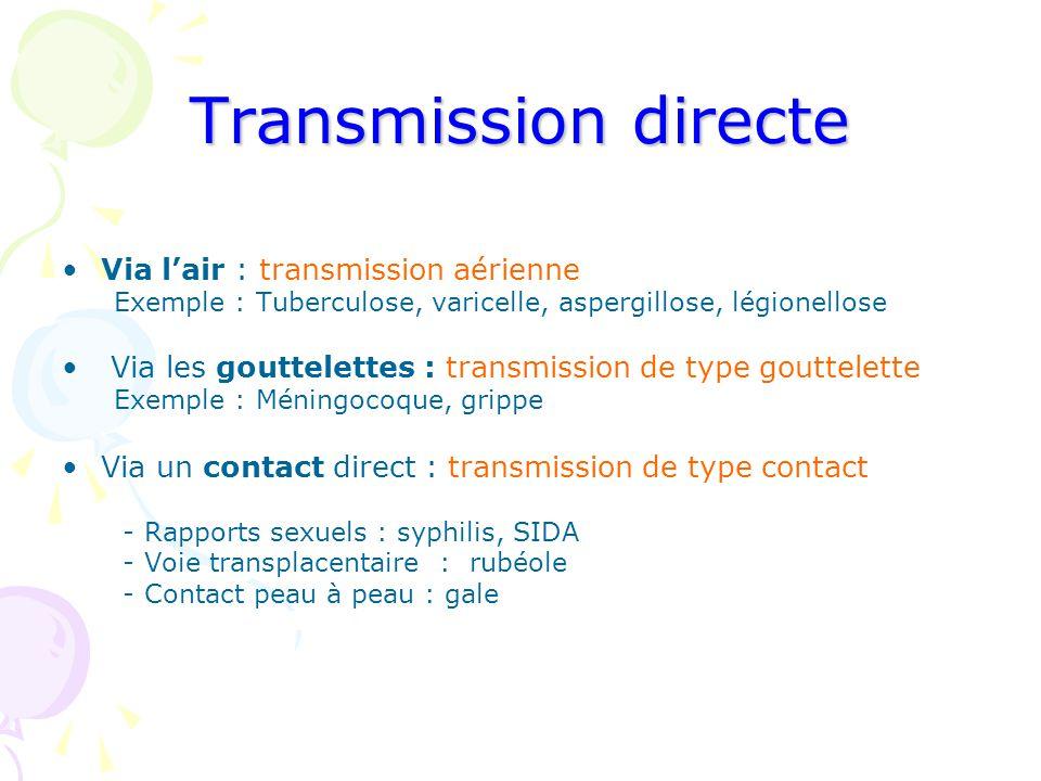 Transmission directe Via l'air : transmission aérienne Exemple : Tuberculose, varicelle, aspergillose, légionellose Via les gouttelettes : transmissio