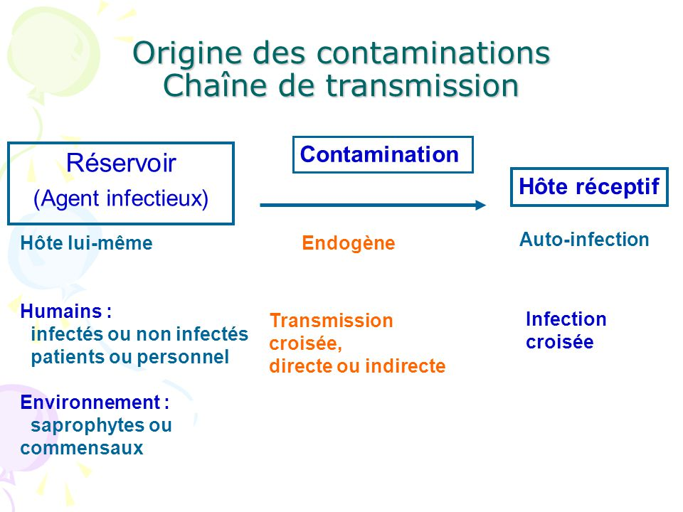 Origine des contaminations Chaîne de transmission Réservoir (Agent infectieux) Contamination Hôte réceptif Hôte lui-même Humains : infectés ou non inf