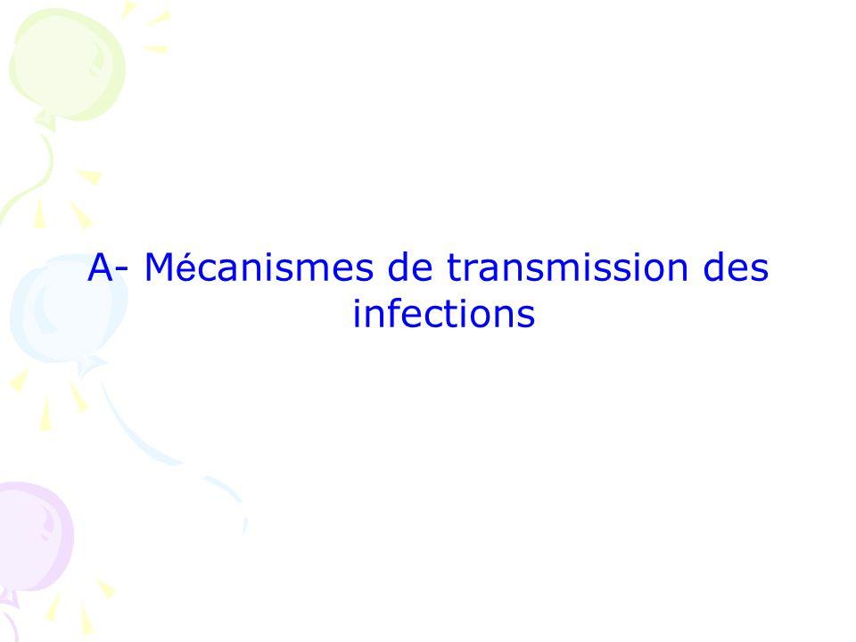 Mécanismes de transmission Réservoir (Agent infectieux) Mode de transmission Hôte réceptif Chaîne de transmission