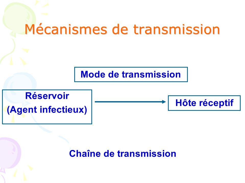 Patient 1 Patient 2 Soignant MODES TRANSMISSION Indirect (exemple : matériel, fauteuil...) direct (piqûre, air, gouttelettes) Direct : mains