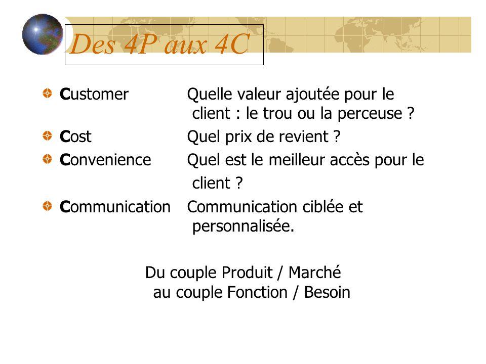 Des 4P aux 4C Customer Quelle valeur ajoutée pour le client : le trou ou la perceuse ? CostQuel prix de revient ? ConvenienceQuel est le meilleur accè