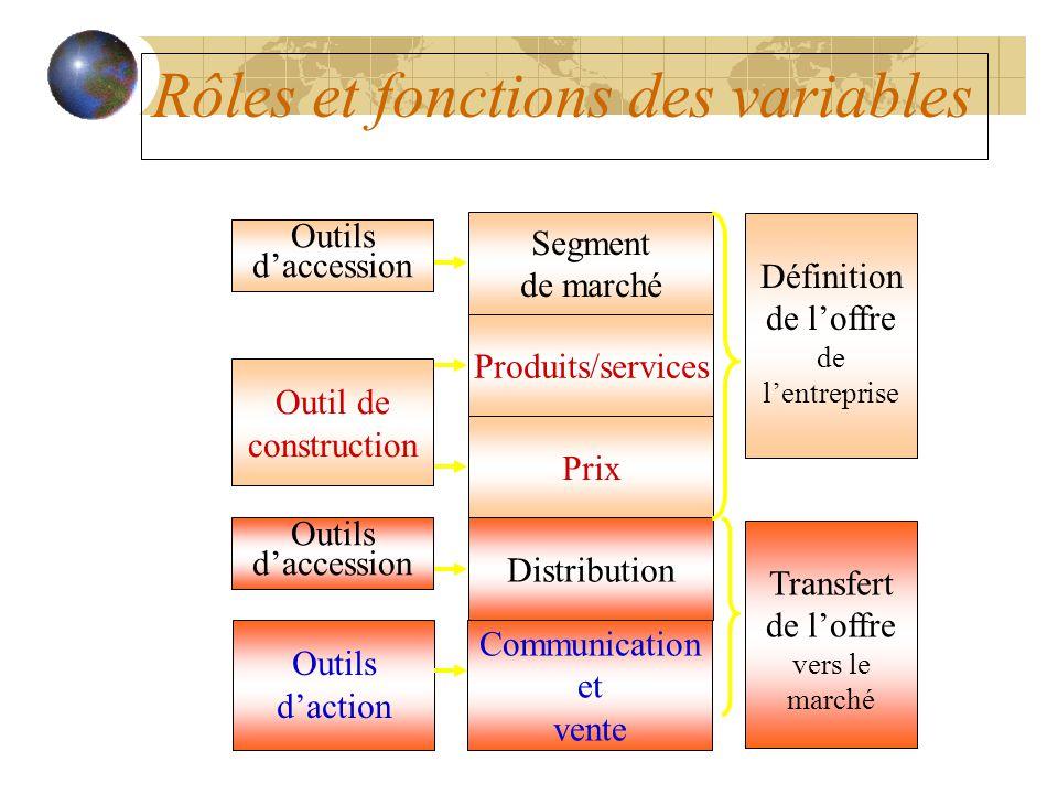 Rôles et fonctions des variables Segment de marché Produits/services Prix Distribution Communication et vente Définition de l'offre de l'entreprise Tr