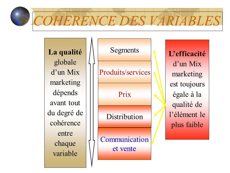 COHERENCE DES VARIABLES L'efficacité d'un Mix marketing est toujours égale à la qualité de l'élément le plus faible La qualité globale d'un Mix market