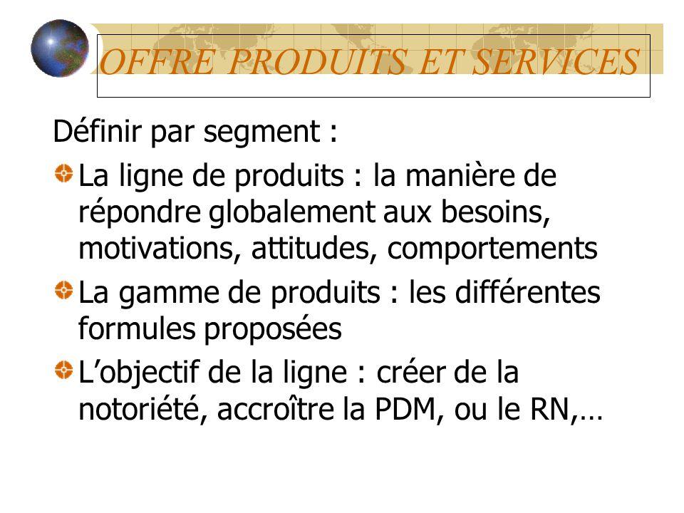 OFFRE PRODUITS ET SERVICES Définir par segment : La ligne de produits : la manière de répondre globalement aux besoins, motivations, attitudes, compor