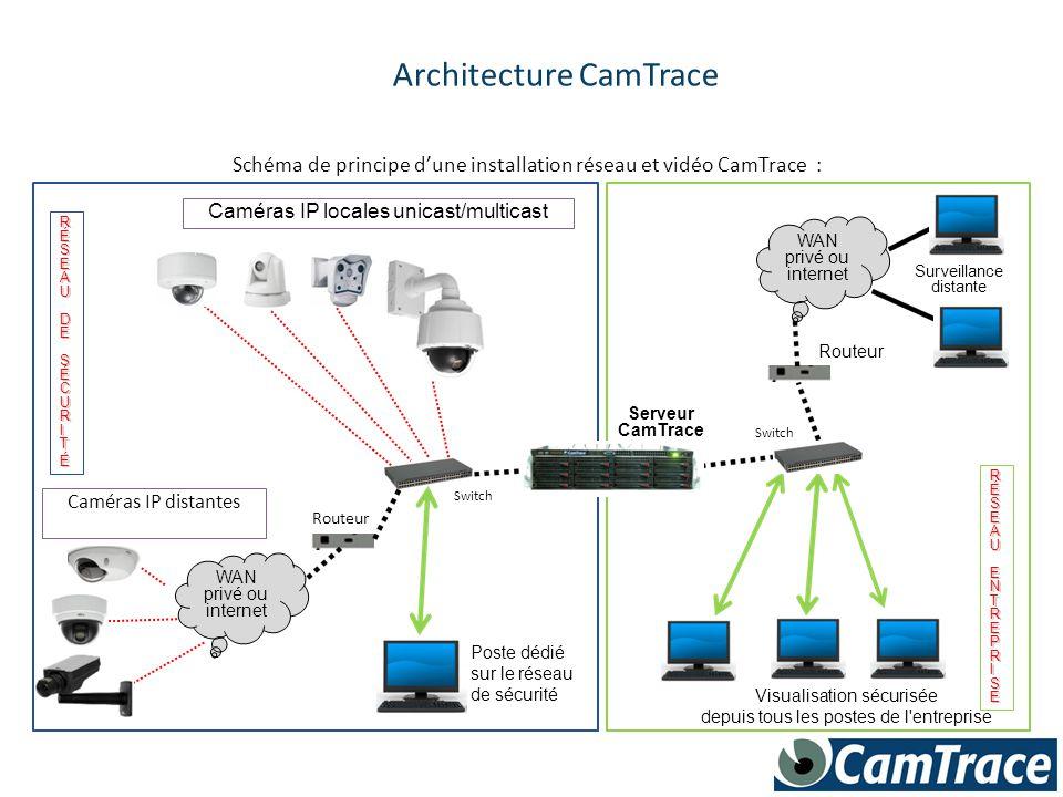 Serveur CamTrace RÉSEAU RRÉÉSSEEAAUUENTREPRISEENTREPRISERRÉÉSSEEAAUUENTREPRISEENTREPRISE Caméras IP locales unicast/multicast RÉSEAU RRÉÉSSEEAAUUDEDES