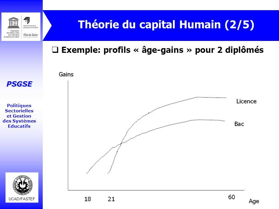 UCAD/FASTEF PSGSE Politiques Sectorielles et Gestion des Systèmes Educatifs Théorie du capital Humain (2/5)  Exemple: profils « âge-gains » pour 2 di